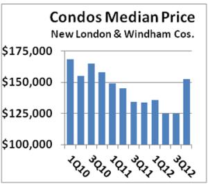 2012 Q4 condos median 360p