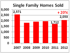 2012 Q4 homes sold 360p