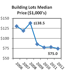 2012 Q4 lots median 360p
