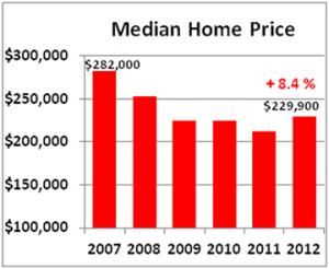 2012 Q4 median price 360p