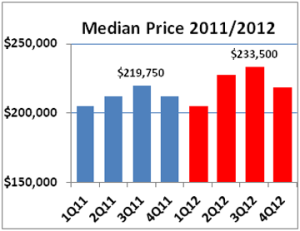 2012 Q4 median price Qly 360p