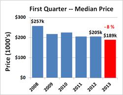 Median price 1Q13 v1 72 dpi